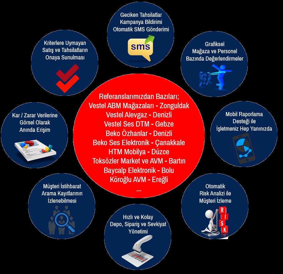 JBI Mağaza Yönetim Sistemleri İşletmenizin Yanında